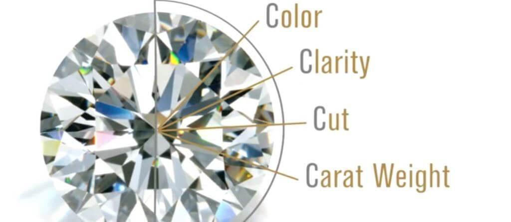 Cette photo représente la règle des 4C du laboratoire GIA qui permet de calculer le prix d'un diamant.